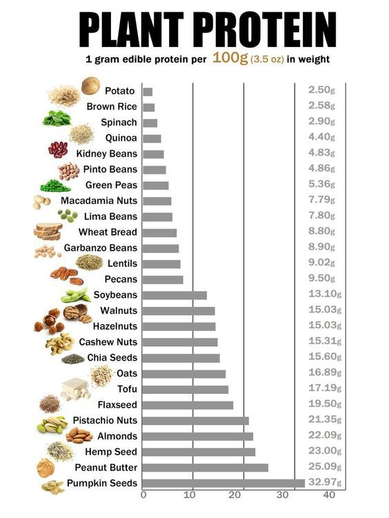 Complete List Of Foods Available On The Whole
