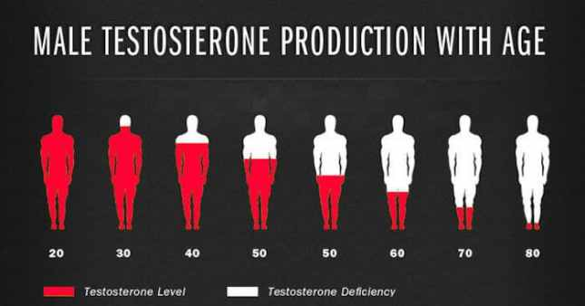 male-testosterone-production-with-age-uk-