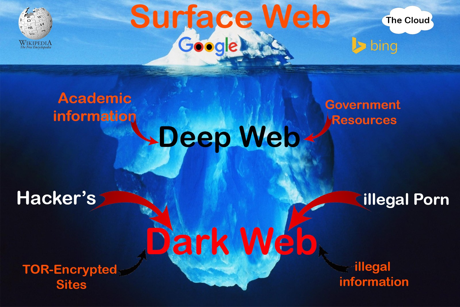 The-Deep-Web